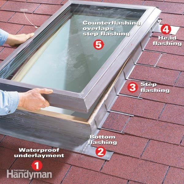 installing a leak-proof skylight