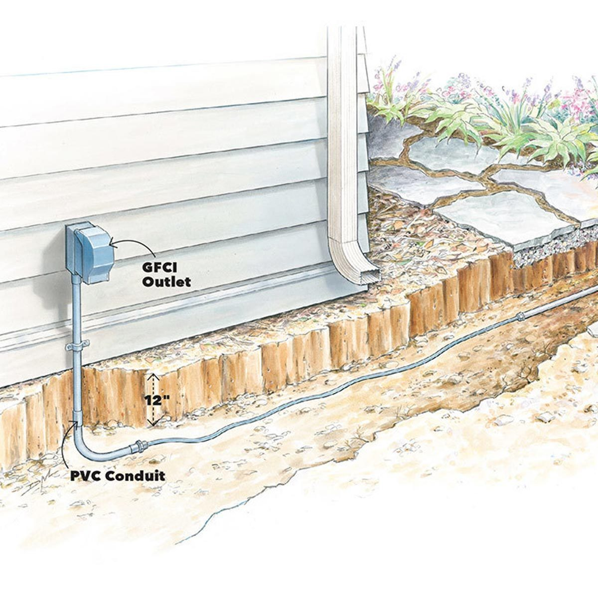 Dryer vent as conduit—brilliant! - The right way: