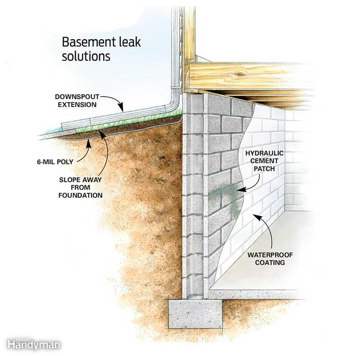 Keep Water Away From the Foundation