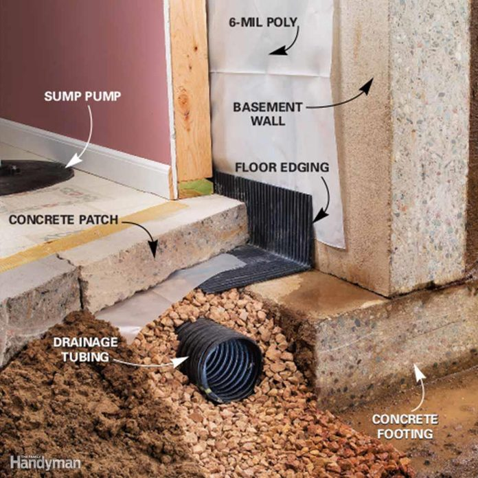 how to keep water away from house foundation