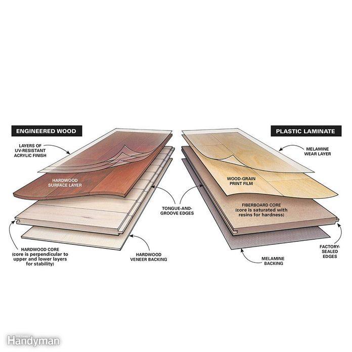 Types of laminate flooring: Two Styles of Laminate Flooring