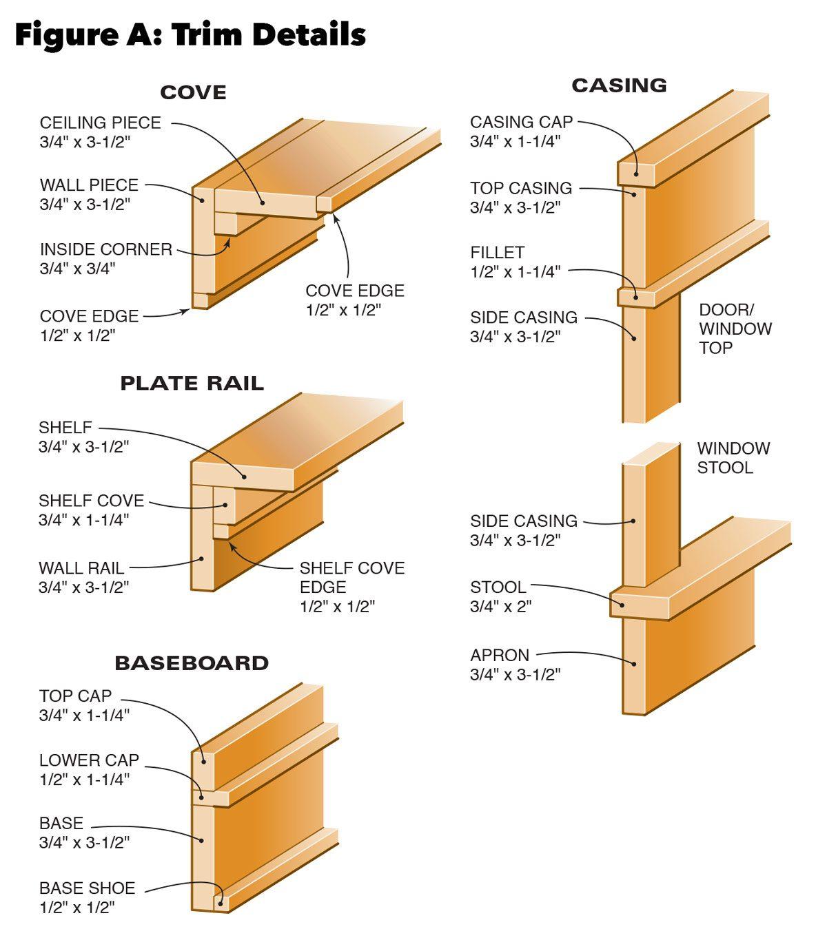 Figure a trim details