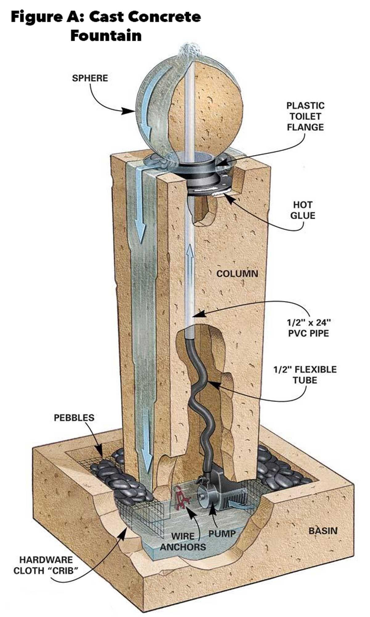 Figure a cast concrete fountain