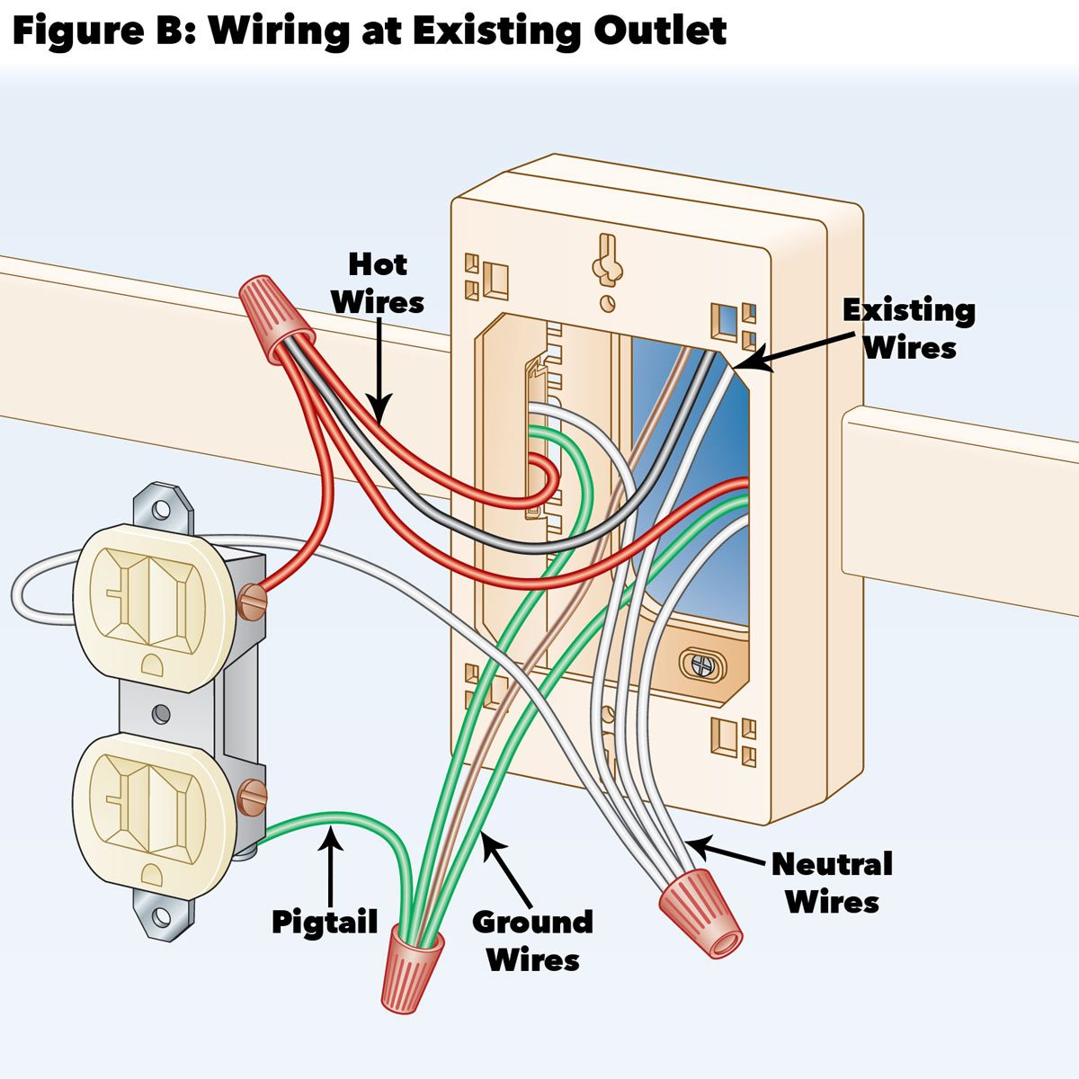 wiring at existing outlet figure b