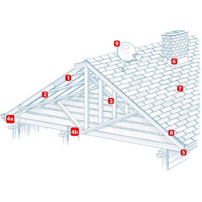 Reinforce roof with numbers
