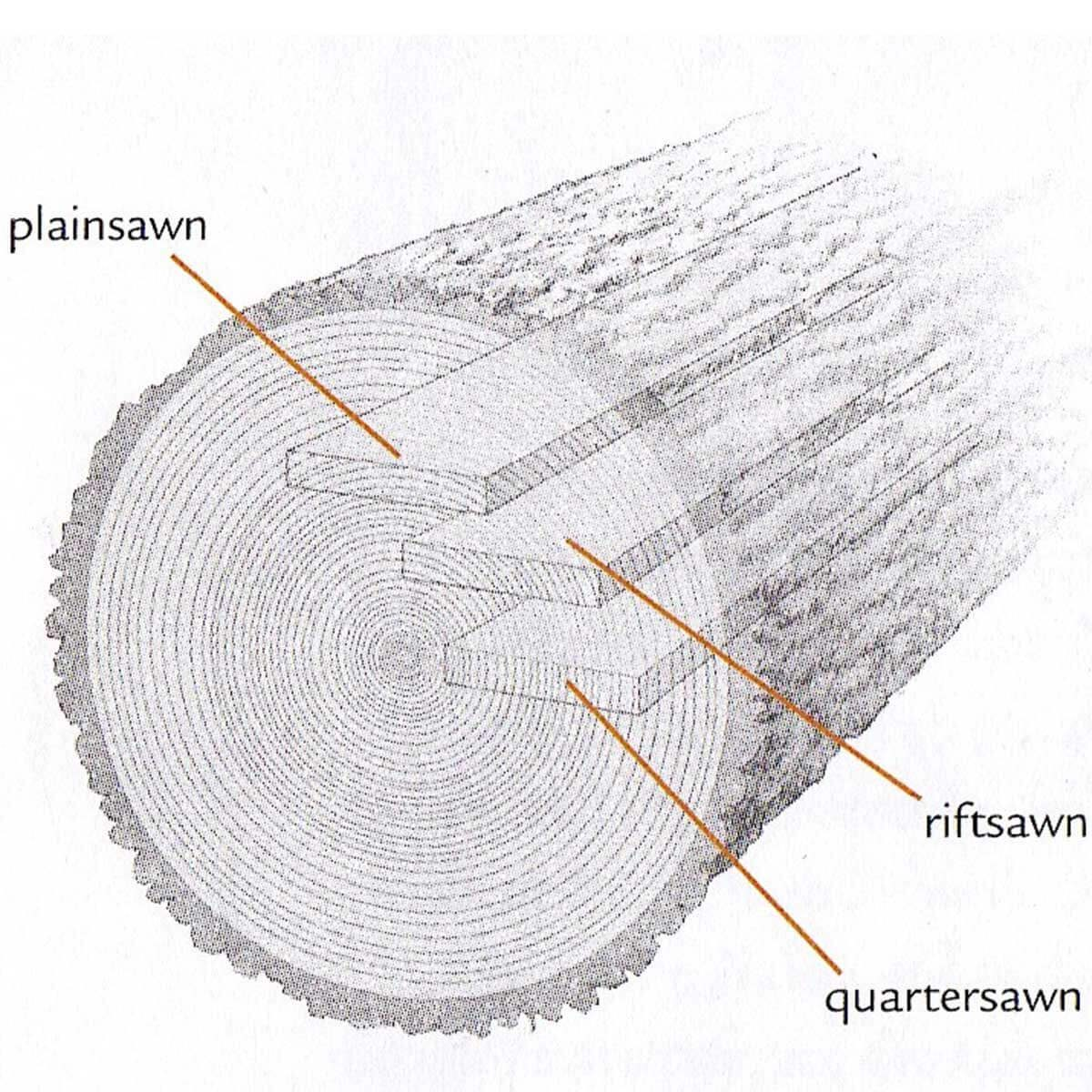 quarter-sawn wood illustration