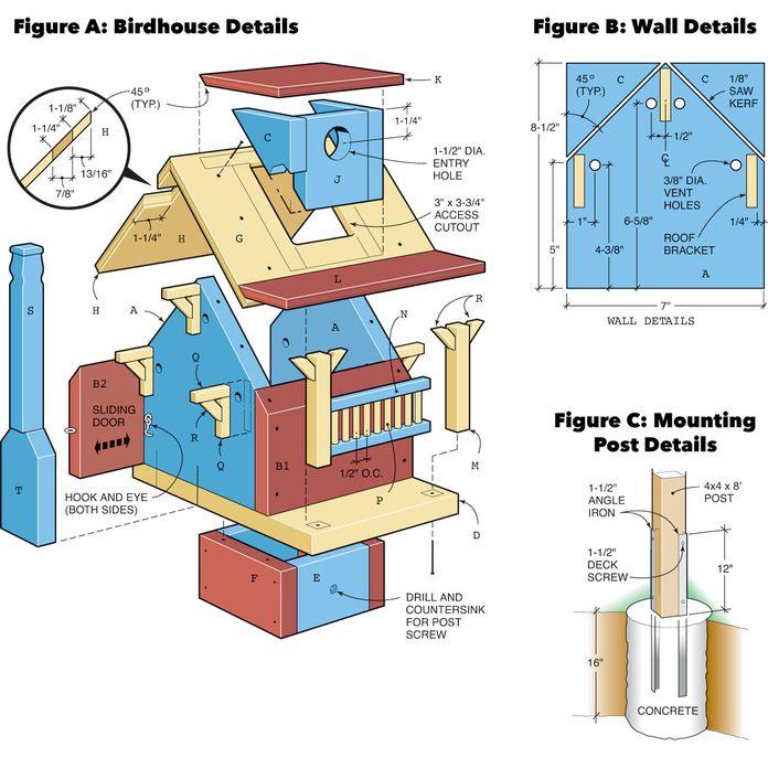 Figure a b c birdhouse details