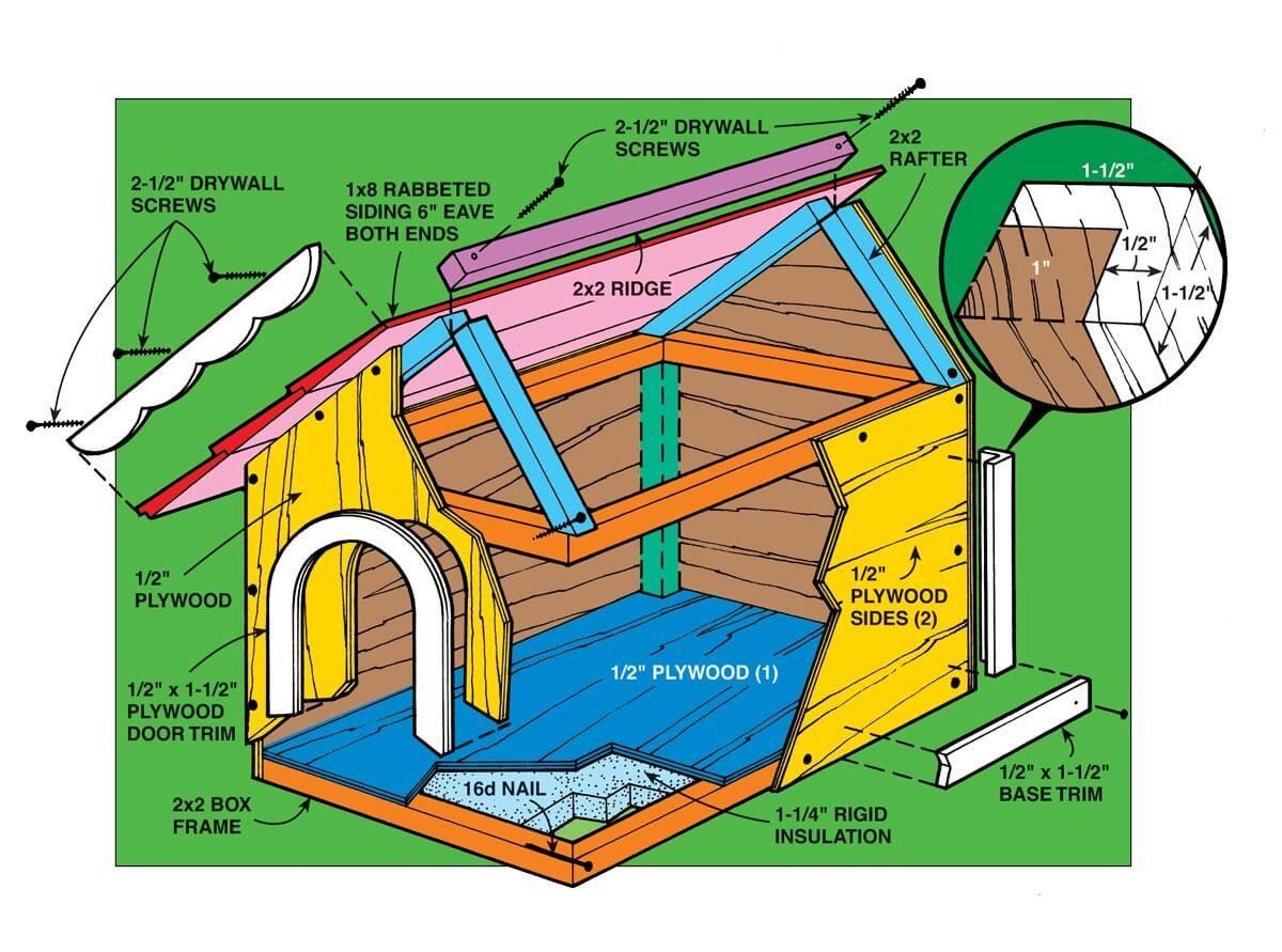 Doghouse 1995 Tech Art
