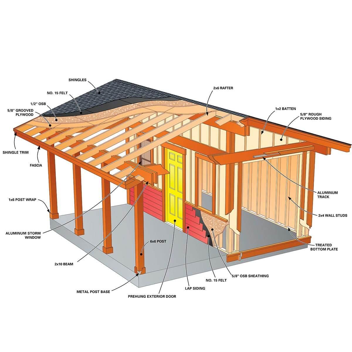 shed plus shelter tech art