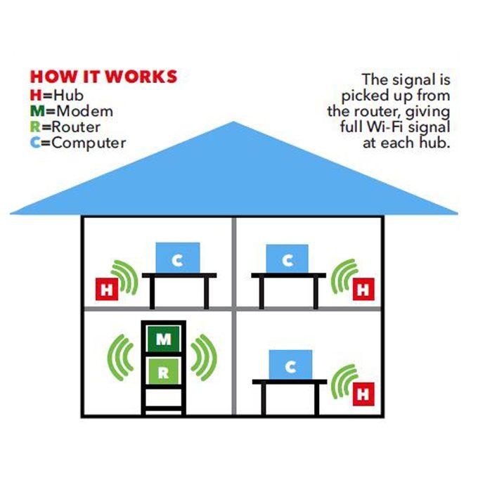 house wi-fi signal