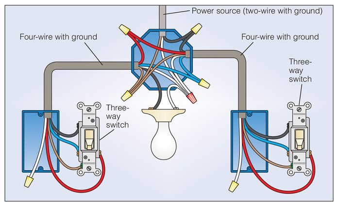 Three Way Switch Wire Diagram—Power to Light Switch with Fixture Between Switches