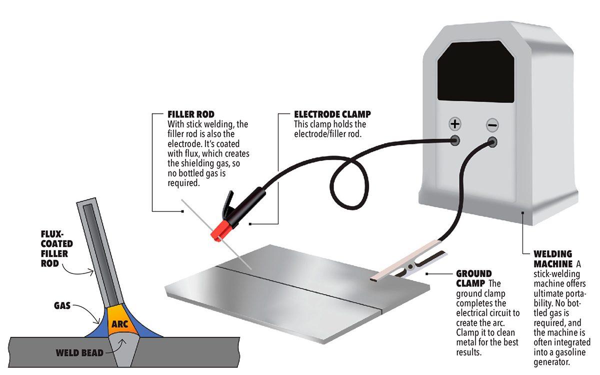 stick welding illustration