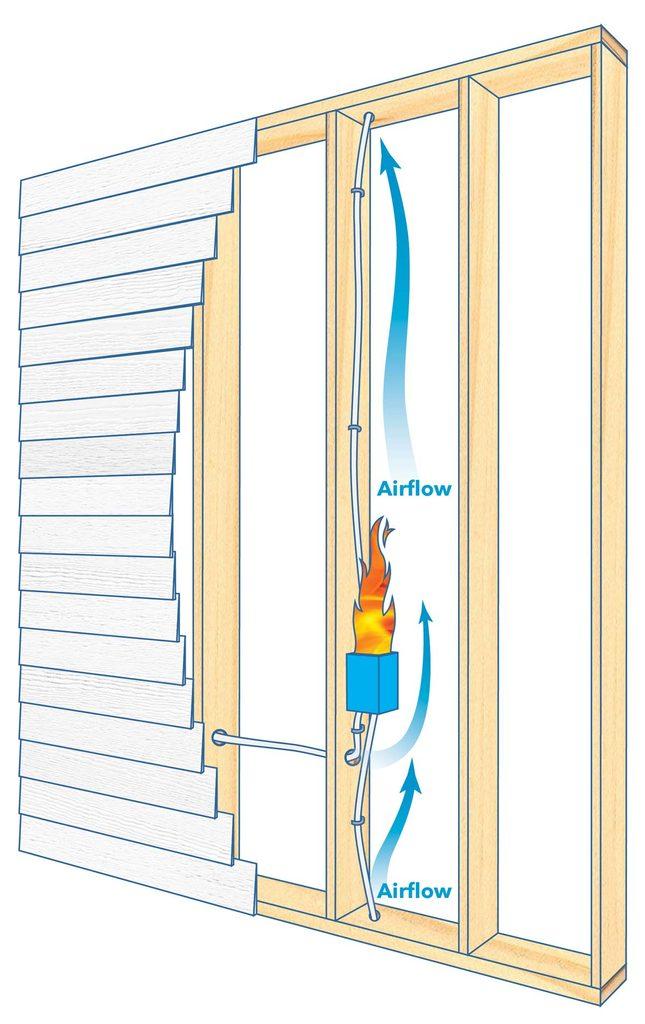 fire blocking basics airflow wall cavities