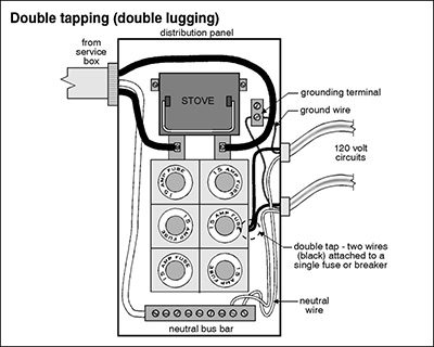 Doube Tapping (Double Lugging) | Construction Pro Tips