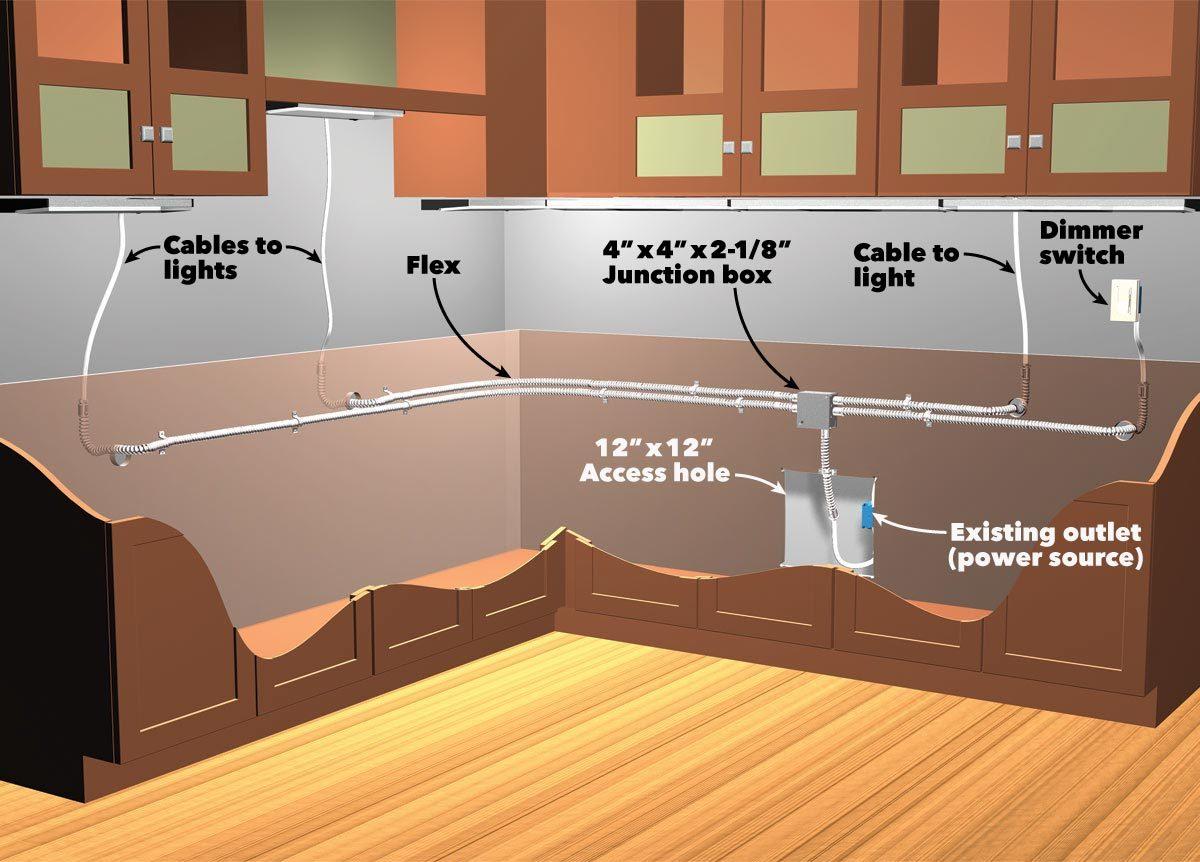 Under cabinet lighting plans