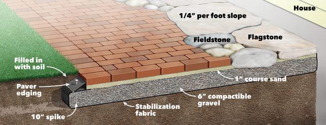 FH04MAR_05042TA01-1200 brick and stone pathway