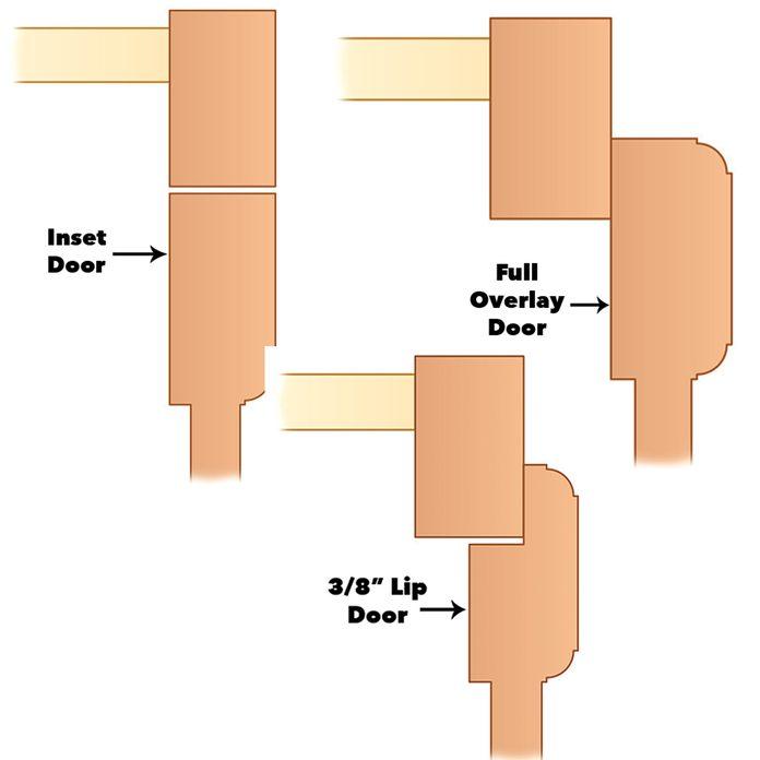"""cabinet door types: inset vs full overlay vs 3/8"""" lip door"""