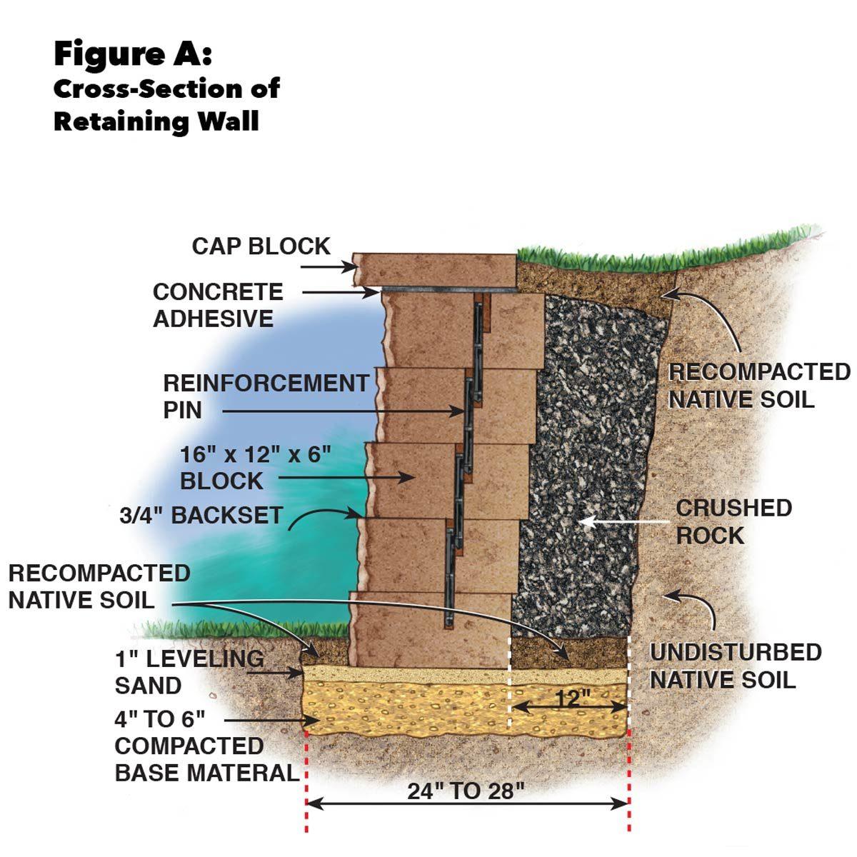 Figure A concrete retaining wall