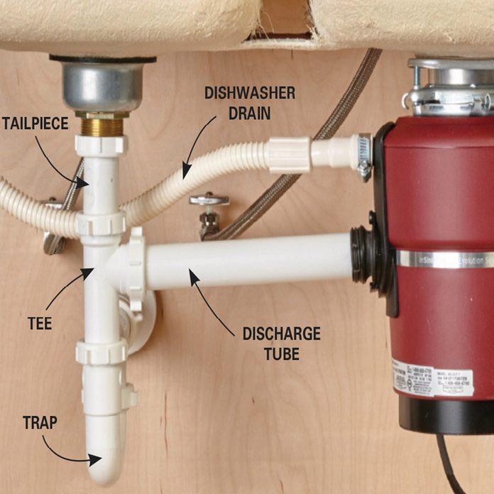Replace a Garbage Disposal anatomy of the garbage disposal