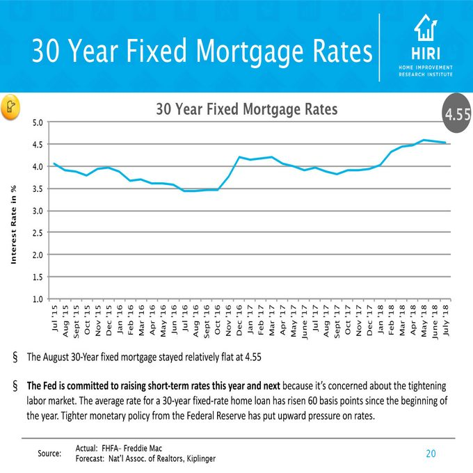 Chart showing 30 Year Fixed Mortgage Rates in the US | Construction Pro Tips
