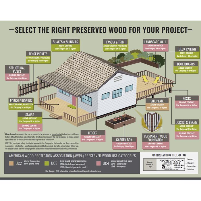 A diagram showing which treated lumber works where | Construction Pro Tips