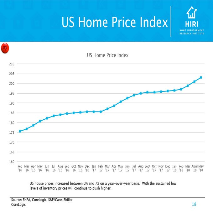 Chart showing the US Home Price Index | Construction Pro Tips