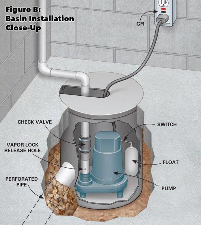 water basin basement drainage system