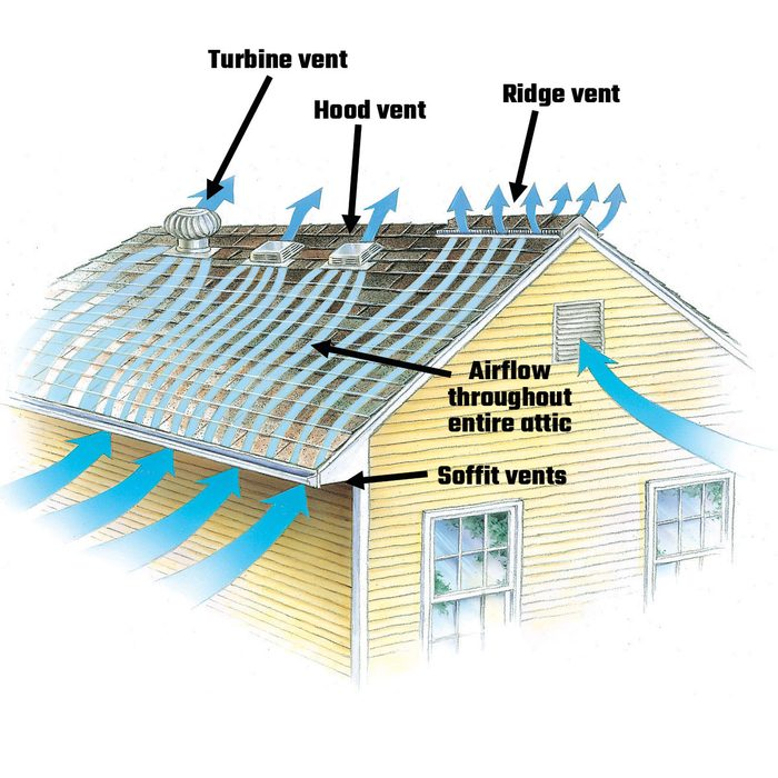 Diagram showing airflow through an attic and roof vents | Construction Pro Tips