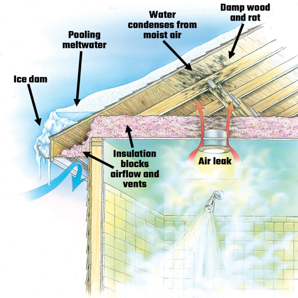 Diagram showing a poorly ventilated roof | Construction Pro Tips