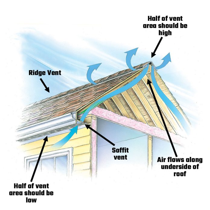 Diagram showing the airflow of a roof   Construction Pro Tips