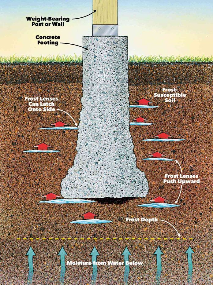 solid frost-proof concrete footings depth chart