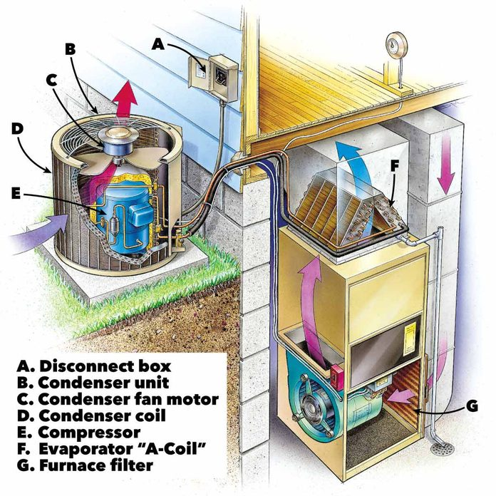diagram of a central home air conditioner