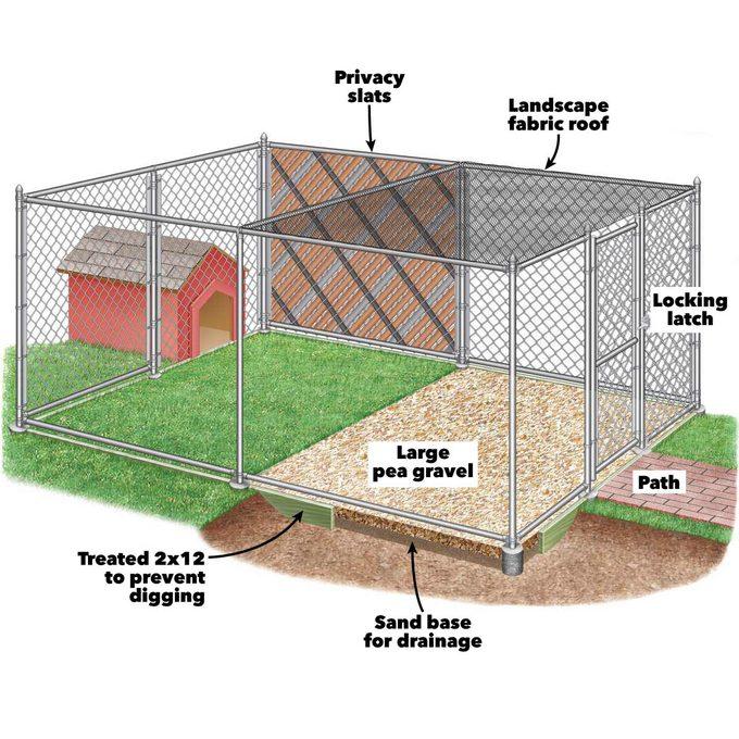 outdoor dog kennel