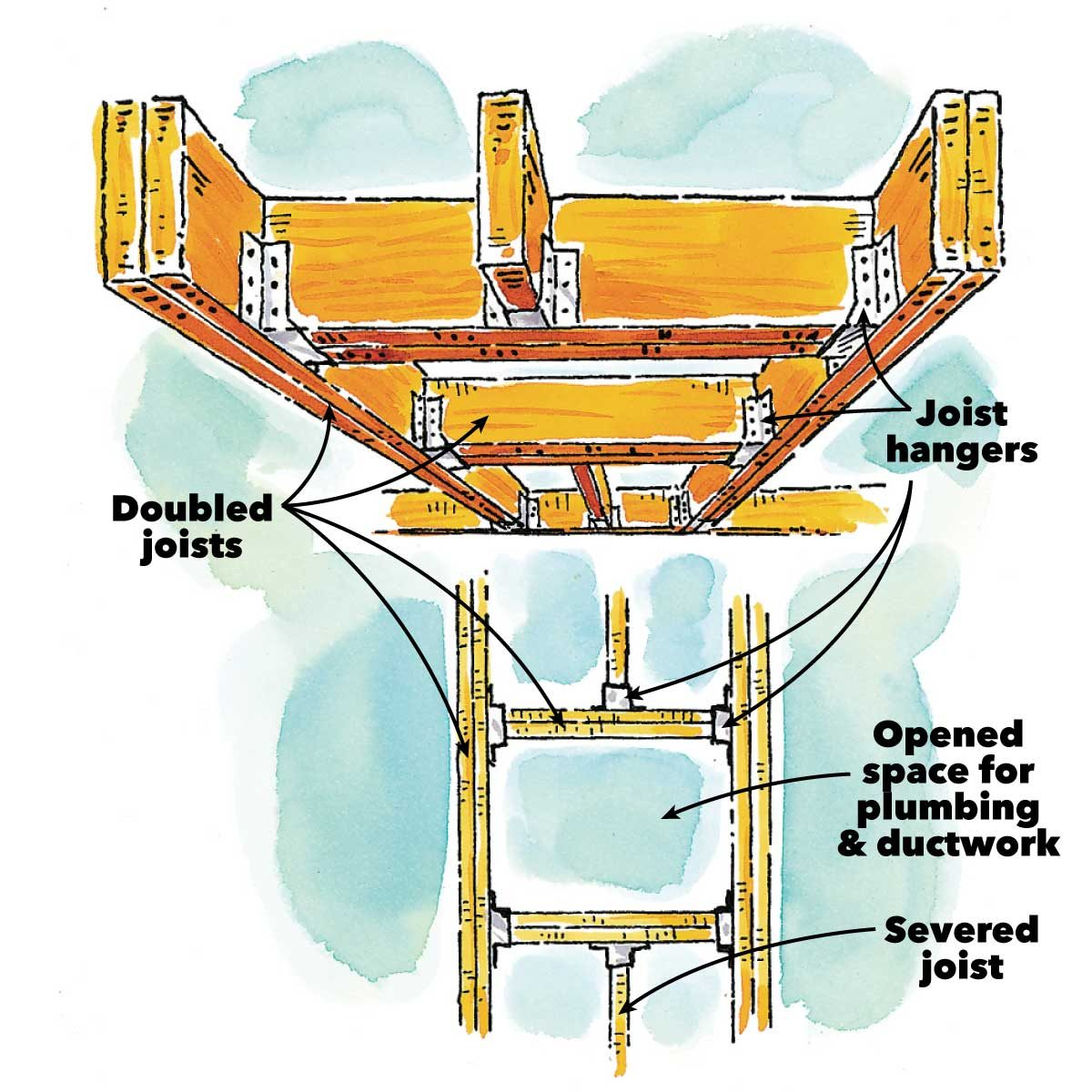 how joists work doubled joists