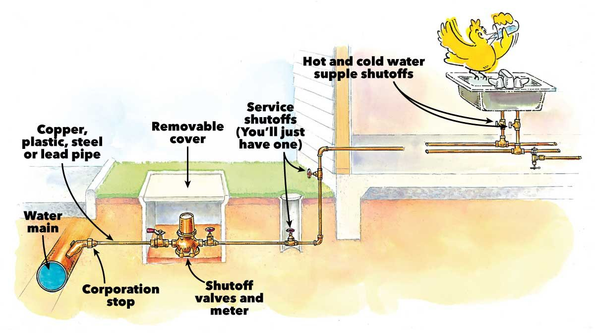 Typical Warm-Weather Water System
