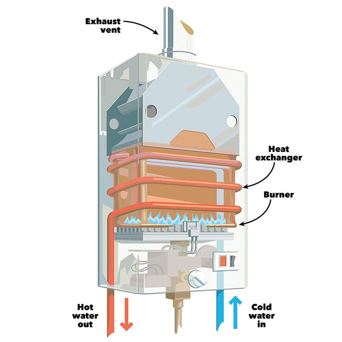 tankless water heater diagram