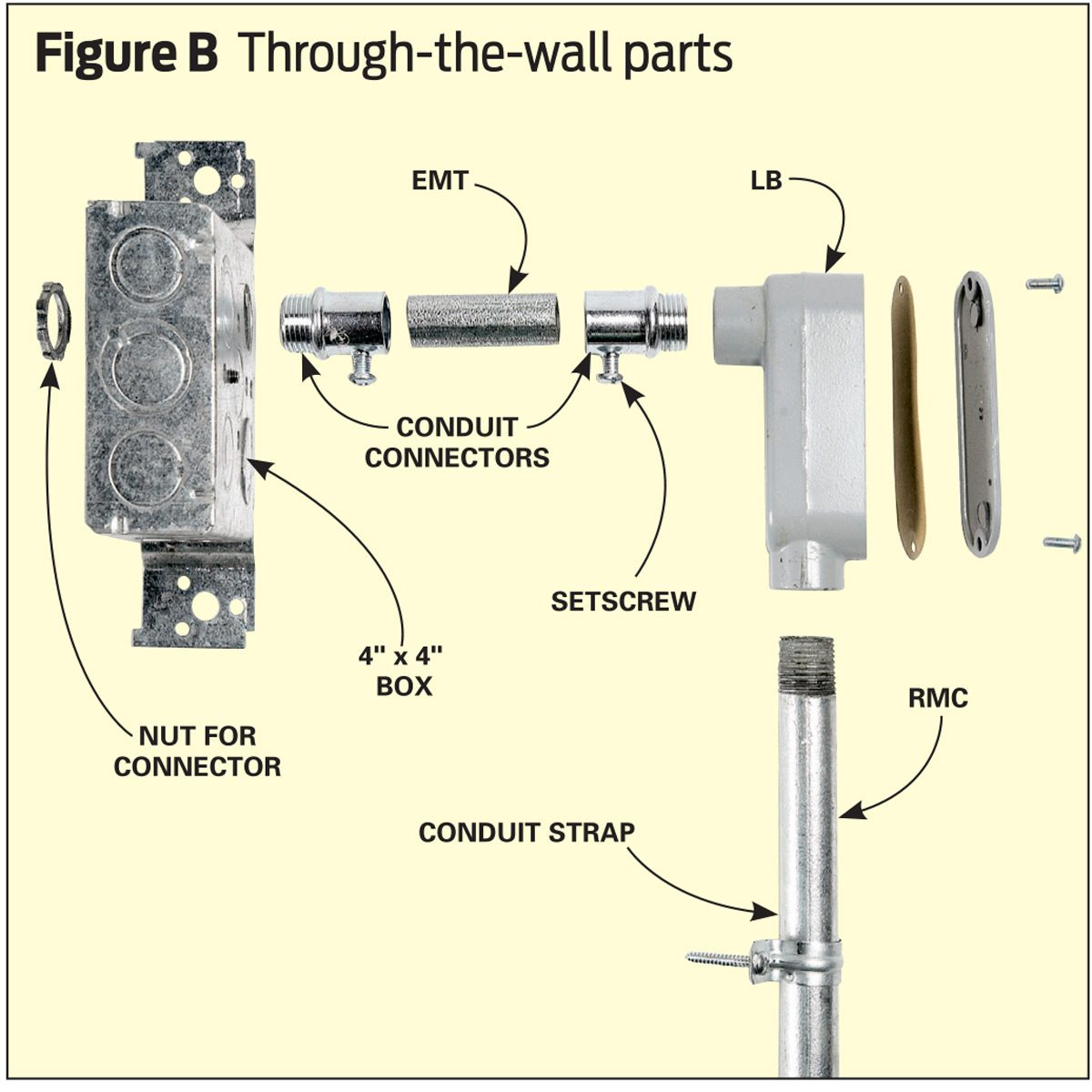 Figure B: Through-the-Wall Parts