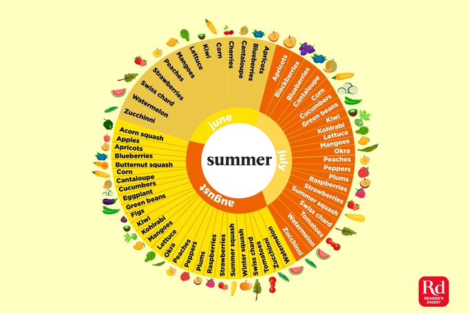 Illustration of in-summer produce.