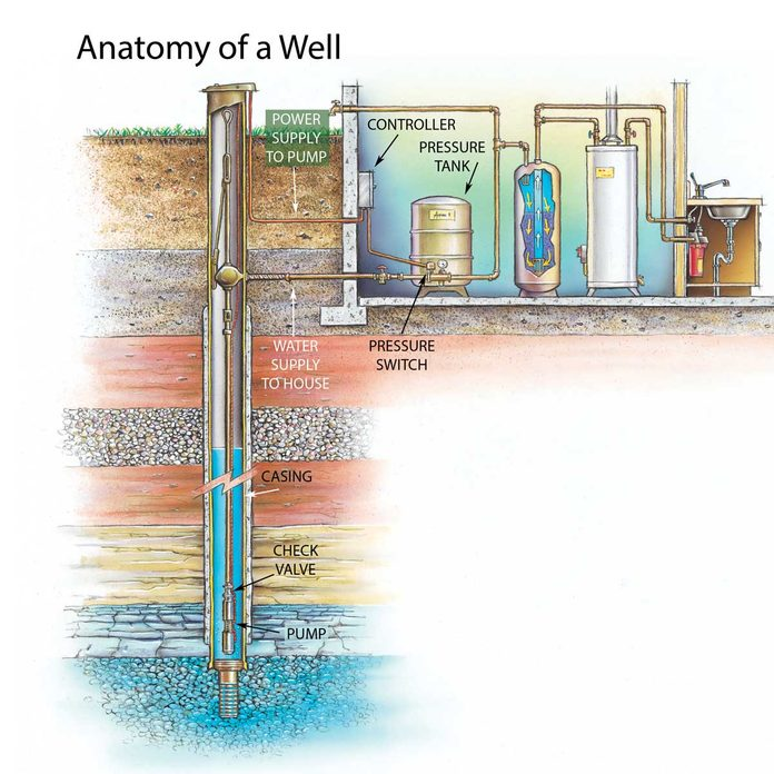 Anatomy of a Well