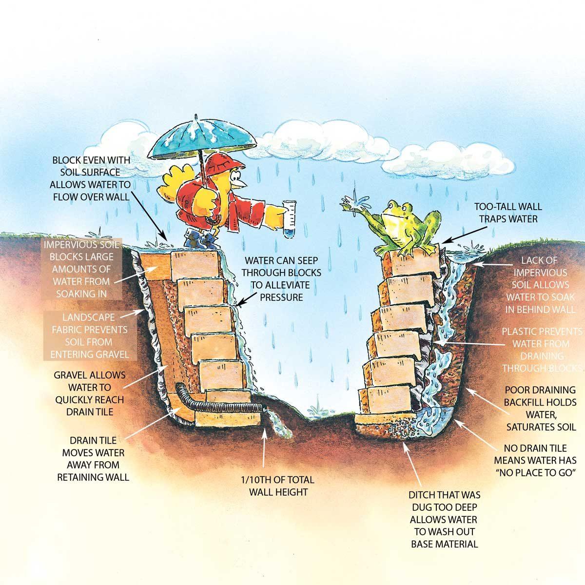 Water Weakens Walls