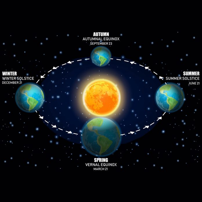 Earth's rotation around the run