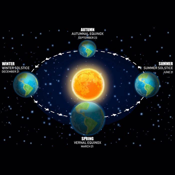 Earth's rotation around the run