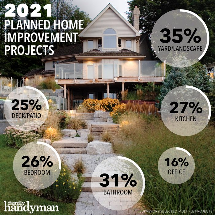 Home Improvement 2021