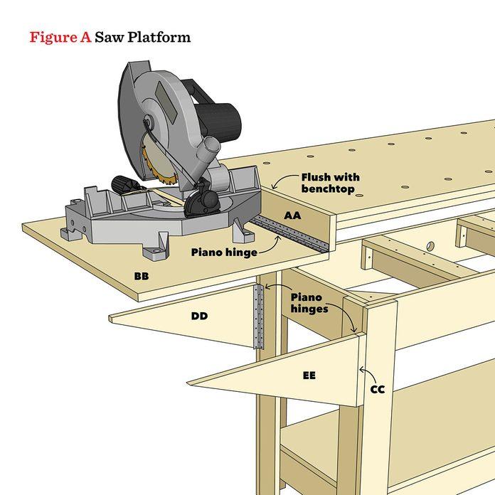 saw platform diagram