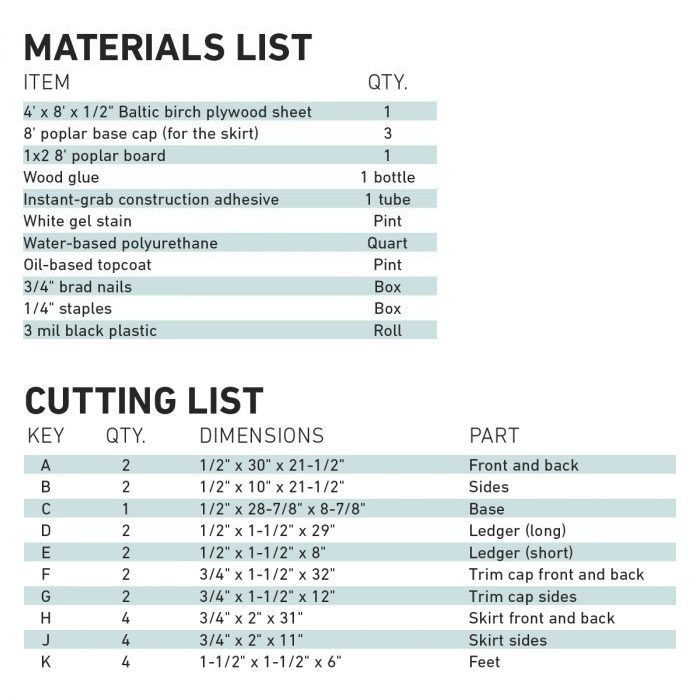 Indoor Planter Box Materials List And Cutting List